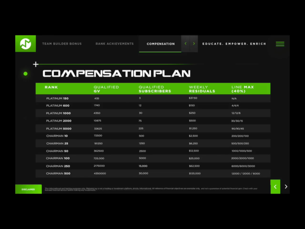 Is iMarketsLive Legit - Compensation Plan